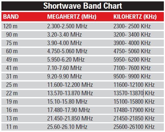 Innsjekk fredag 4/1-2019 28,570 MHz usb.